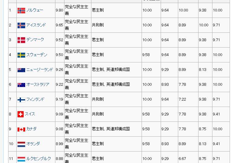 民主主義指数1.JPG