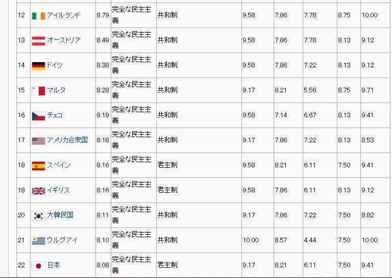 民主主義指数2.JPG